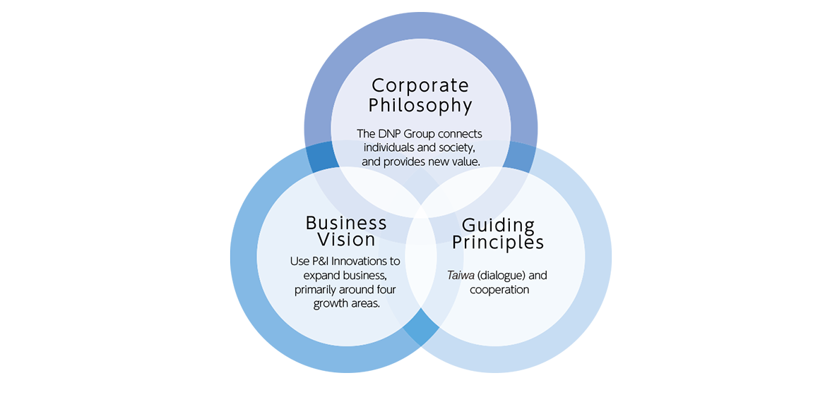 DNP Group vision