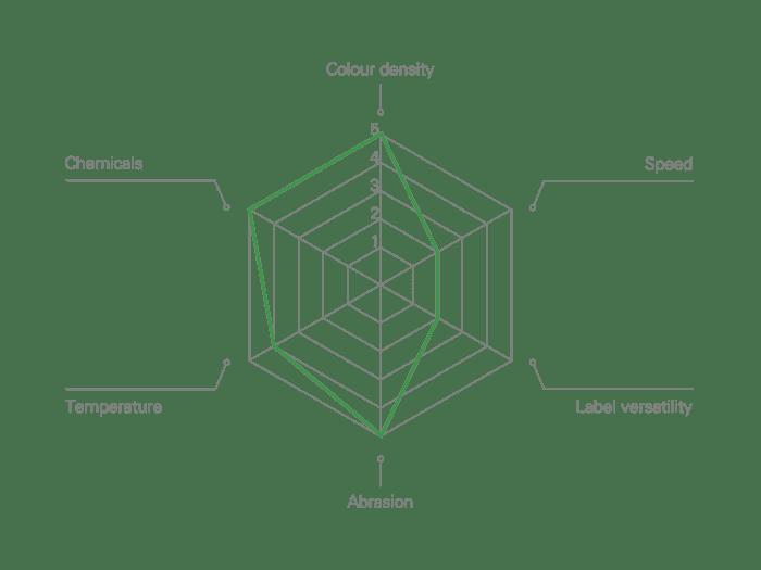 Resin hologram flat-head Thermal Transfer Ribbon Performance Characteristics