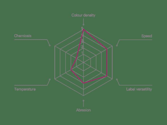 MP Wax standard flat-head Thermal Transfer Ribbon Performance Characteristics