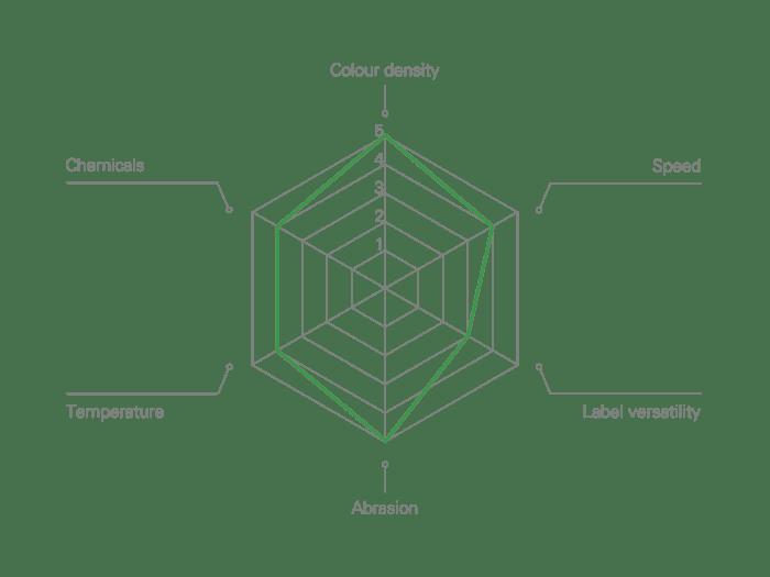 R390 Resin general purpose near-edge Thermal Transfer Ribbon Performance Characteristics