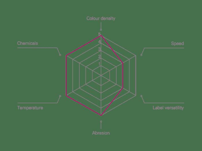 Wax sintering flat-head Thermal Transfer Ribbon Performance Characteristics