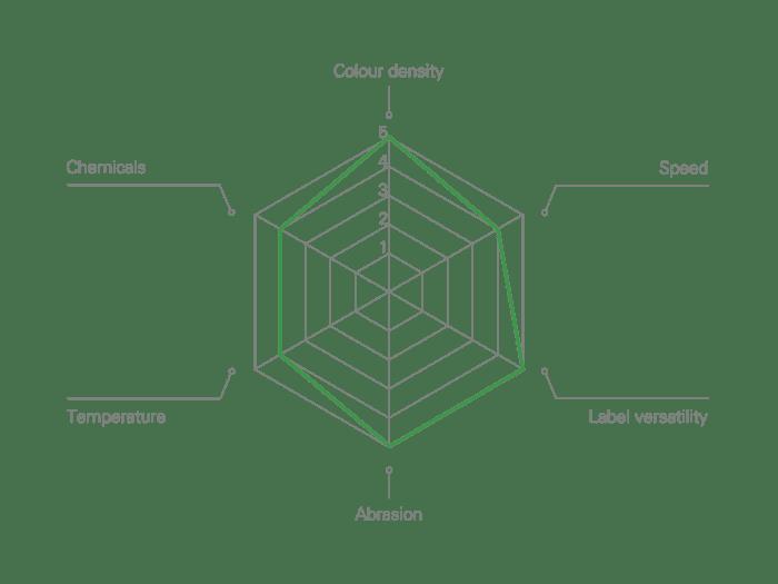 V300 Versatility Defined Flat-head Resin Thermal Transfer Ribbon Performance Characteristics