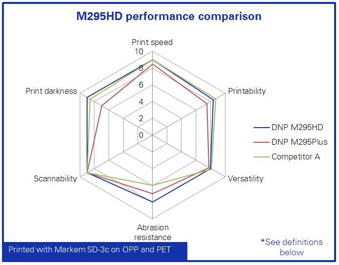 M295 HD - M295Plus - Competitor A Comparison Graph