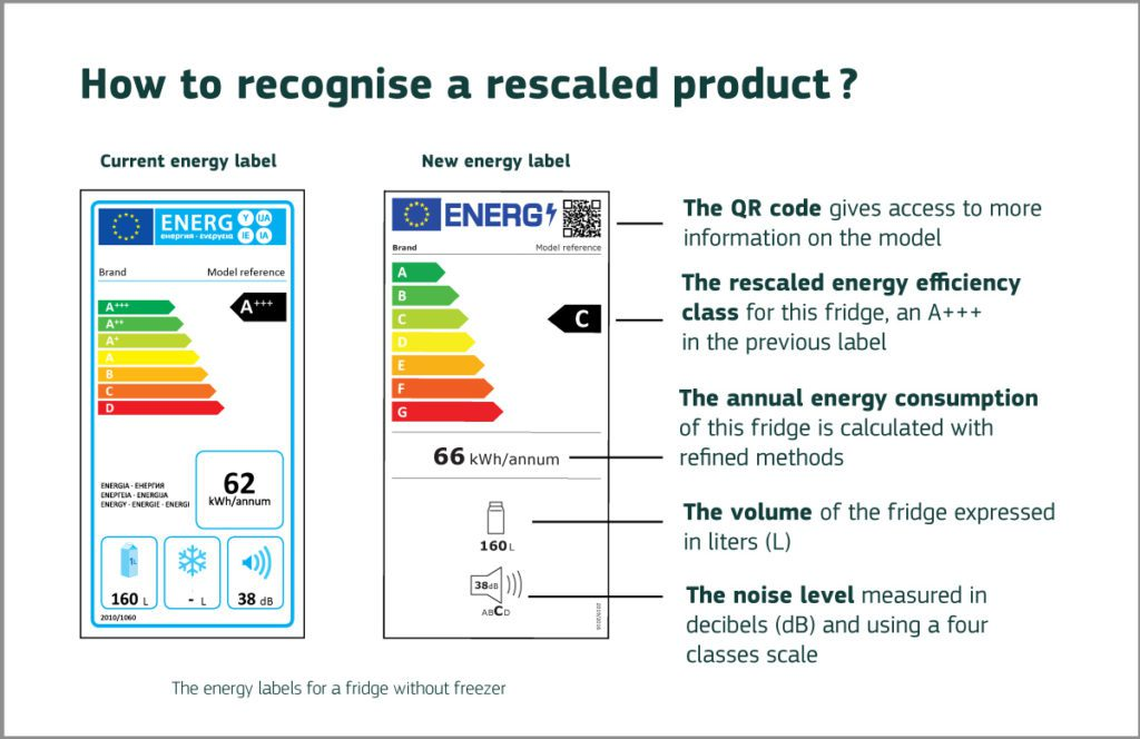 how_to recognise energy labels